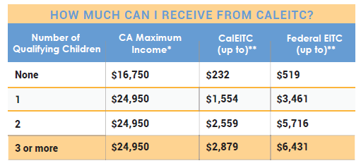 2018 Earned Income Tax Credit  table